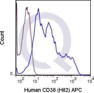 Human PBMCs were stained with 5 uL  (solid line) or 0.25 ug APC Mouse IgG1 isotype control (dashed line). Flow Cytometry Data from 10,000 events.