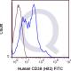 enQuire-Bio-QAB38-F-100Tests-anti-CD38-antibody-10