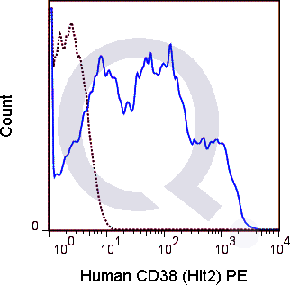 Human PBMCs were stained with 5 uL  (solid line) or 0.5 ug PE Mouse IgG1 isotype control (dashed line). Flow Cytometry Data from 10,000 events.