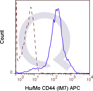 C57Bl/6 splenocytes were stained with 0.125 ug Anti-Hu/Mo CD44 APC (QAB39) (solid line) or 0.125 ug Rat IgG2b APC isotype control (dashed line). Flow Cytometry Data from 10,000 events.
