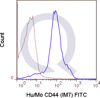 C57Bl/6 splenocytes were stained with 0.5 ug FITC Anti-Hu/Mo CD44 (QAB39) (solid line) or 0.5 ug FITC Rat IgG2b isotype control (dashed line). Flow Cytometry Data from 10,000 events.