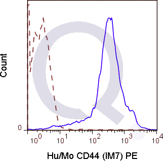 C57Bl/6 splenocytes were stained with 0.125 ug Anti-Hu/Mo CD44 PE (QAB39) (solid line) or 0.125 ug Rat IgG2b PE isotype control (dashed line). Flow Cytometry Data from 10,000 events.