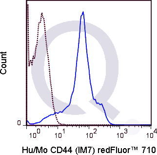 C57Bl/6 splenocytes were stained with 0.5 ug Qfluor™ 710 Anti-Hu/Mo CD44 (QAB39) (solid line) or 0.5 ug Qfluor™ 710 Rat IgG2b isotype control (dashed line). Flow Cytometry Data from 10,000 events.
