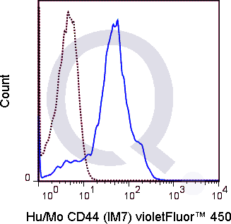 C57Bl/6 splenocytes were stained with 0.5 ug V450 Anti-Hu/Mo CD44  (solid line) or 0.5 ug V450 Rat IgG2b isotype control (dashed line). Flow Cytometry Data from 10,000 events.