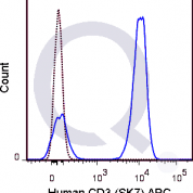 Human PBMCs were stained with 5 uL  (solid line) or 0.25 ug APC Mouse IgG1 isotype control.