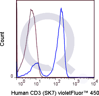 Human PBMCs were stained with 5 uL  (solid line) or 1 ug V450 Mouse IgG1 isotype control.