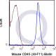 enQuire-Bio-QAB40-B-100ug-anti-CD45-antibody-10