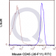FITC Mouse Anti-Flow Cytometry Staining Data