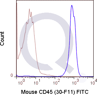 C57Bl/6 splenocytes were stained with 0.2 ug FITC Mouse Anti-CD45  (solid line) or 0.2 ug FITC Rat IgG2b isotype control (dashed line). Flow Cytometry Data from 10,000 events.