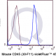 V450 Mouse Anti-Flow Cytometry Staining Data