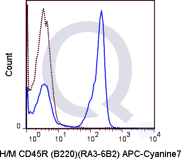 C57Bl/6 splenocytes were stained with 0.25 ug APC-Cy7 Anti-Hu/Mo CD45R .