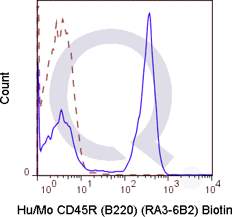 C57Bl/6 splenocytes were stained with 0.06 ug Anti-Hu/Mo CD45R (B220) Biotin (QAB41) (solid line) or 0.06 ug Rat IgG2a Biotin isotype control (dashed line). Flow Cytometry Data from 10,000 events., followed by Streptavidin FITC.