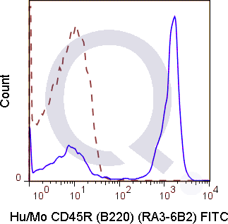 C57Bl/6 splenocytes were stained with 0.25 ug Anti-Hu/Mo CD45R (B220) FITC (QAB41) (solid line) or 0.25 ug Rat IgG2a FITC isotype control (dashed line). Flow Cytometry Data from 10,000 events.