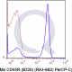 PerCP-Cy5.5 Human Anti-and Mouse Flow Cytometry Staining Data