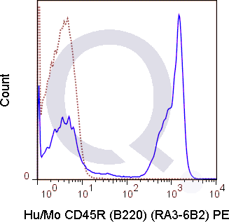 C57Bl/6 splenocytes were stained with 0.5 ug PE Anti-Hu/Mo CD45R (B220) (QAB41) (solid line) or 0.5 ug PE Rat IgG2a isotype control (dashed line). Flow Cytometry Data from 10,000 events.