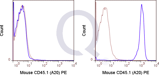 C57Bl/6  (solid line) or 0.5 ug PE Mouse IgG2a isotype control (dashed line). Flow Cytometry Data from 10,000 events.