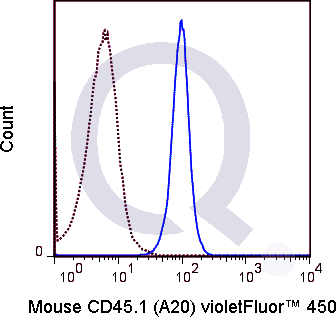 SJL splenocytes were stained with 1 ug V450 Mouse Anti-CD45.1  (solid line) or 1 ug V450 Mouse IgG2a isotype control (dashed line). Flow Cytometry Data from 10,000 events.
