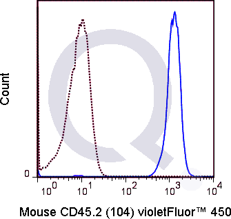 C57Bl/6 splenocytes were stained with 0.25 ug V450 Mouse Anti-CD45.2  (solid line) or 0.25 ug V450 Mouse IgG2a isotype control (dashed line). Flow Cytometry Data from 10,000 events.