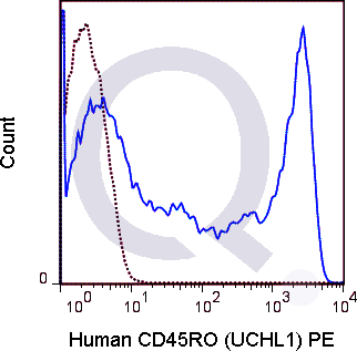 Human PBMCs were stained with 5 uL  (solid line) or 0.5 ug PE Mouse IgG2a isotype control (dashed line). Flow Cytometry Data from 10,000 events.