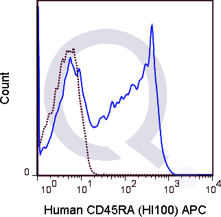 Human PBMCs were stained with 5 uL  (solid line) or 0.125 ug APC Mouse IgG2b isotype control (dashed line). Flow Cytometry Data from 10,000 events.