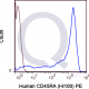 PE Human Anti-Flow Cytometry Staining Data