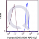 APC-Cy7 Human Anti-Flow Cytometry Staining Data