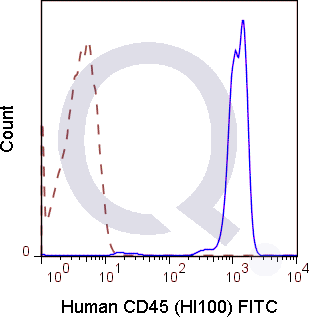 Human PBMCs were stained with 5 uL  (solid line) or 0.25 ug Mouse IgG1 FITC isotype control (dashed line). Flow Cytometry Data from 10,000 events.