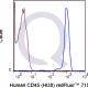 Qfluor 710 Human Anti-Flow Cytometry Staining Data