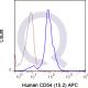 APC Human Anti-Flow Cytometry Staining Data