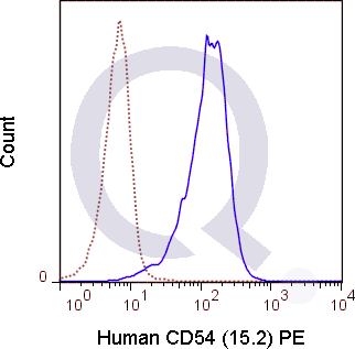 Human peripheral blood monocytes were stained with 5 uL  (solid line) or 0.5 ug PE Mouse IgG1 isotype control (dashed line). Flow Cytometry Data from 10,000 events.