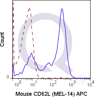 C57Bl/6 splenocytes were stained with 0.06 ug Mouse Anti-CD62L APC (QAB49) (solid line) or 0.06 ug Rat IgG2a APC isotype control (dashed line). Flow Cytometry Data from 10,000 events.