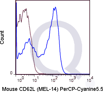 C57Bl/6 splenocytes were stained with 0.25 ug PerCP-Cy5.5 Mouse Anti-CD62L .