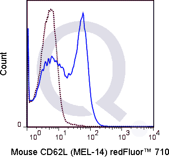 C57Bl/6 splenocytes were stained with 0.5 ug Qfluor™ 710 Mouse Anti-CD62L (QAB49) (solid line) or 0.5 ug  Qfluor™ 710 Rat IgG2a isotype control (dashed line). Flow Cytometry Data from 10,000 events.