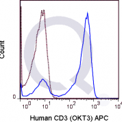 Human PBMCs were stained with 5 uL  (solid line) or 0.125 ug APC Mouse IgG2a isotype control.