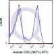 enQuire-Bio-QAB5-F-100Tests-anti-CD3-antibody-10