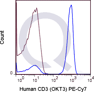 Human PBMCs were stained with 5 uL  of PE-Cy7 anti-human CD3 antibody [OKT-3] antibody and analyzed via flow cytometry.