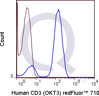Human PBMCs were stained with 5 uL  Qfluor™ 710 conjugated anti-human CD3 antibody [clone OKT3] (solid line) or 1 ug Qfluor™ 710  Mouse IgG2a isotype control (dashed line). Flow Cytometry Data from 10,000 events.
