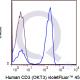 enQuire-Bio-QAB5-V450-100Tests-anti-CD3-antibody-10