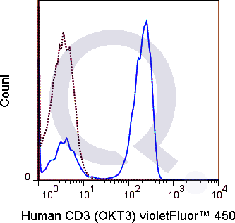 Human PBMCs were stained with 5 uL OKT3 conjugated to V450 (solid line) or 0.25 ug APC Mouse IgG1 isotype control (dashed line). Flow Cytometry Data from 10,000  events.