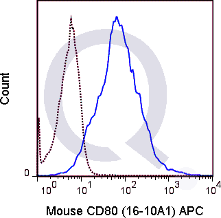 C57Bl/6 splenocytes were stimulated with anti-IgM and anti-CD40 for 4 days. Cells were then stained with 0.06 ug APC Mouse Anti-CD80 (QAB50) (solid line) or 0.06 ug APC Armenian Hamster isotype control (dashed line). Flow Cytometry Data from 10,000 events.