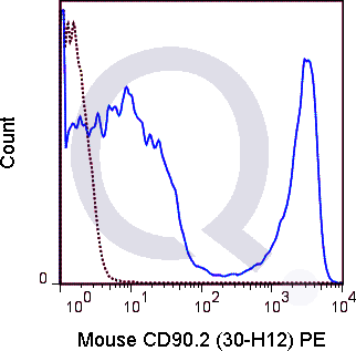 C57Bl/6 splenocytes were stained with 0.125 ug PE Mouse Anti-CD90.2 (QAB52) (solid line) or 0.125 ug PE Rat IgG2b isotype control (dashed line). Flow Cytometry Data from 10,000 events.