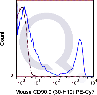 C57Bl/6 splenocytes were stained with 0.125 ug PE-Cy7 Mouse Anti-CD90.2 .