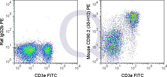 C57Bl/6 splenocytes were stained with 0.125 ug V450 Mouse Anti-CD90.2  (solid line) or 0.125 ug V450 Rat IgG2b isotype control (dashed line). Flow Cytometry Data from 10,000 events.