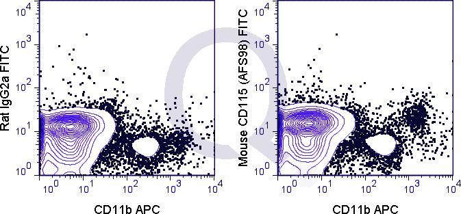 C57Bl/6 peripheral blood cells were stained with APC Mouse Anti-CD11b  and 0.5 ug FITC Mouse Anti-CD115  (QAB53) (right panel) or 0.5 ug FITC Rat IgG2a (left panel).