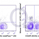 APC-Cy7 Mouse Anti-Flow Cytometry Staining Data