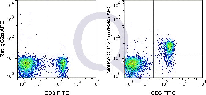 C57Bl/6 splenocytes were stained with FITC Mouse Anti-CD3  and 0.25 ug APC Mouse Anti-CD127 (QAB55) (right panel) or 0.25 ug APC Rat IgG2a isotype control (left panel).