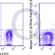 PerCP-Cy5.5 Mouse Anti-Flow Cytometry Staining Data