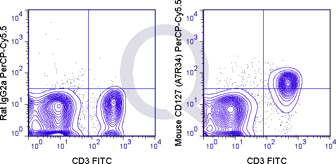 C57Bl/6 splenocytes were stained with FITC Mouse Anti-CD3 and 0.25 ug PerCP-Cy5.5 Mouse Anti-CD127 .