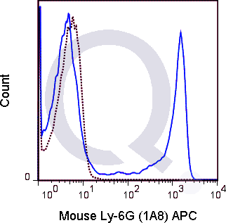 C57Bl/6 bone marrow cells were stained with 0.5 ug APC Mouse Anti-Ly-6G (QAB56) (solid line) or 0.5 ug APC Rat IgG2a isotype control (dashed line). Flow Cytometry Data from 10,000 events.