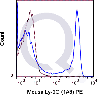 C57Bl/6 bone marrow cells were stained with 0.5 ug PE Mouse Anti-Ly-6G (QAB56) (solid line) or 0.5 ug PE Rat IgG2a isotype control (dashed line). Flow Cytometry Data from 10,000 events.
